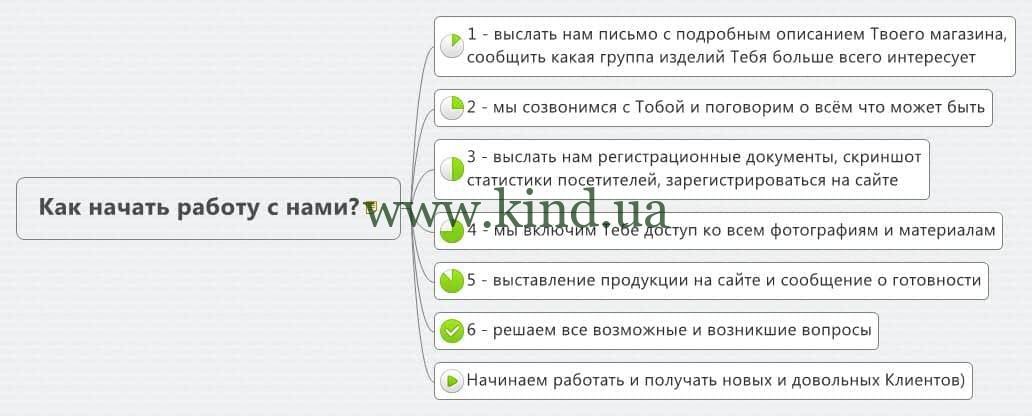Детская мебель КИНД сотрудничество с интернет магазинами